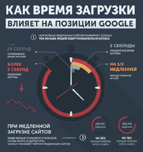 Как время загрузки влияет на позиции Google