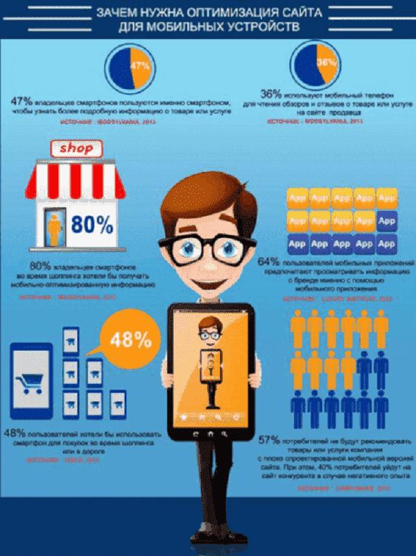 Зачем нужна оптимизация сайта для мобильных устройств