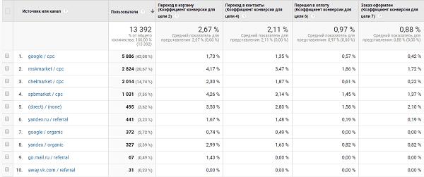 Расчет конверсии в google analytics