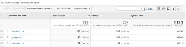 Расчет цены за клик в google analytics