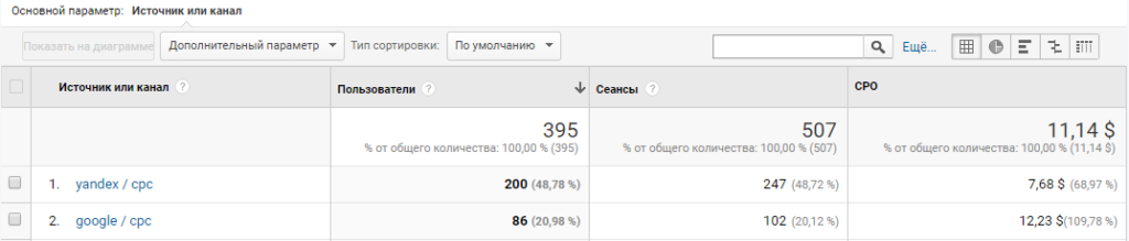 Расчет CPO в google analytics