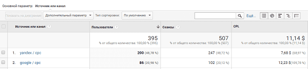 Расчет CPL в google analytics