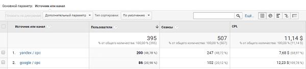 Расчет CPL в google analytics