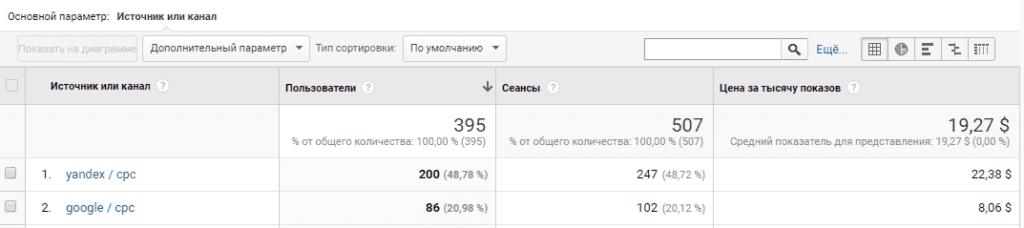 Расчет CPM в google analytics
