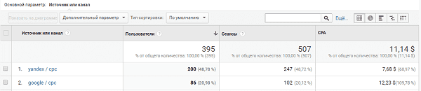 Расчет CPA в google analytics