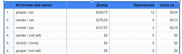 Расчет цены за клик в google data studio
