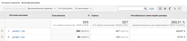 Расчет LTV в google analytics