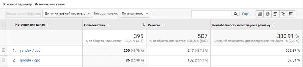 Расчет LTV в google analytics