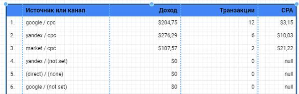 Расчет CPA в google data studio
