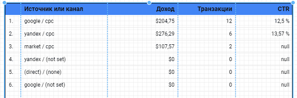 Расчет CTR в google data studio