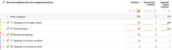 Расчет среднего чека в Яндекс.Метрике