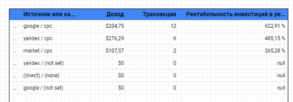 Расчет LTV в google data studio