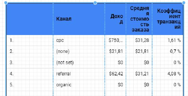 Расчет конверсии в google data studio
