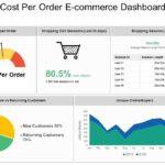 Cost per order (CPO): что это, формула расчета и использование в маркетинге