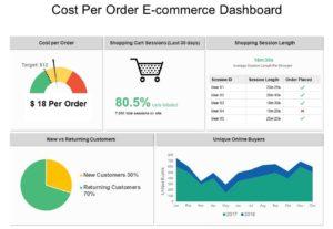 Cost per order (CPO)