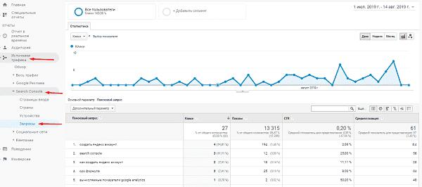 Отчет поисковые запросы в Google Analytics