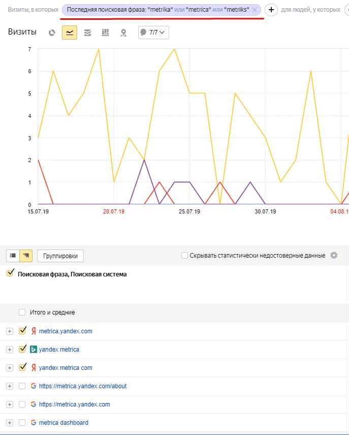 Подсчет брендового трафика в Яндекс.Метрике через фильтр