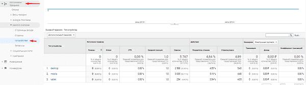 Отчет устройства из Search Console в Google Analytics