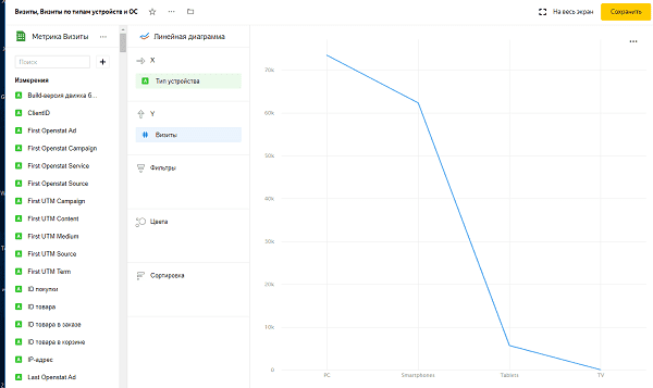Чарт в виде графика в Яндекс DataLens