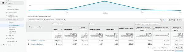 Отчет использование поиска в Google Analytics