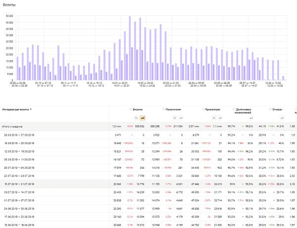 Готовый отчет по сравнению трафика двух сайтов