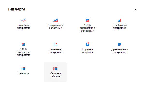 Виды визуализации чартов в Яндекс DataLens