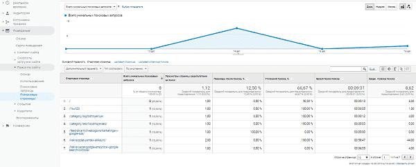 Отчет страницы поиска в Google Analytics