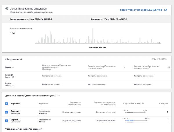 Полный отчет завершенного эксперимента в Google Optimize