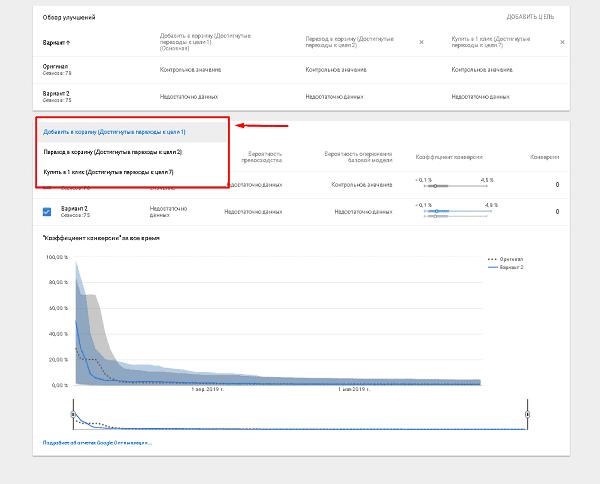 Выбор цели в отчете Google Оптимизация