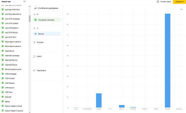 Пример чарта столбовой диаграммы в Yandex DataLens
