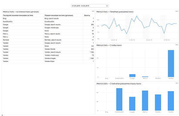 Пример визуализации данных в Yandex DataLens