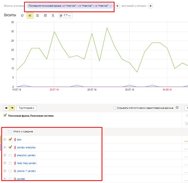 Исключение брендового трафика в Яндекс.Метрике через фильтр
