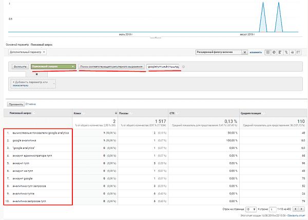 Отчет для подсчета поисковых запросов в Google Analytics
