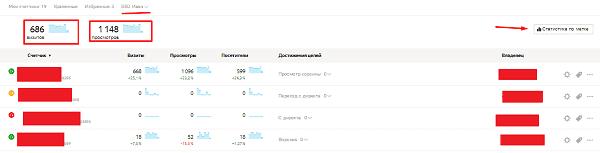 Счетчики с меткой в Яндекс.Метрике