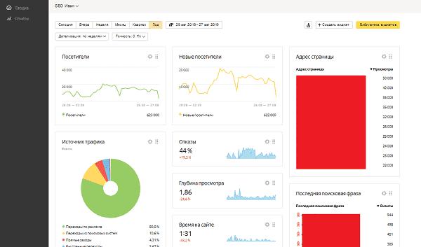 Дашборд в статистике по метке в Yandex Metrika