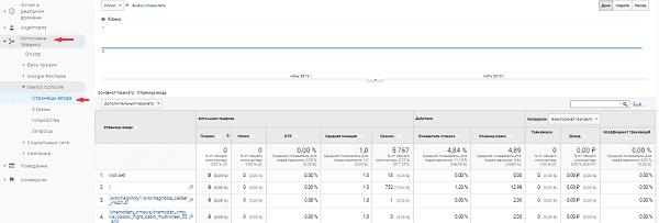 Отчет страницы входа из Search Console в Google Analytics