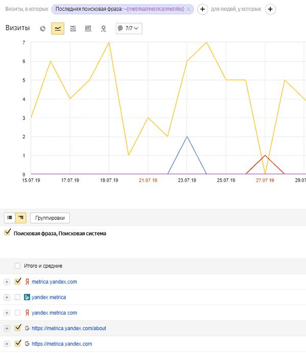 Регулярные выражения для подсчета брендового трафика в Яндекс.Метрике