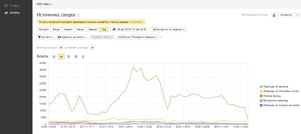 Статистика по метке в Яндекс.Метрике