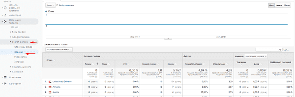 Отчет страны из Search Console в Google Analytics