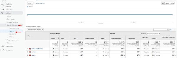 Отчет страны из Search Console в Google Analytics