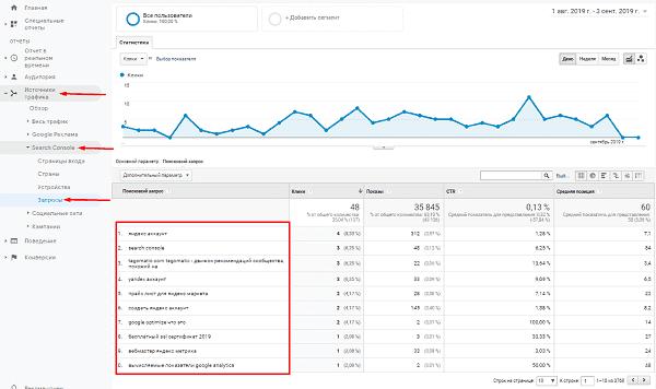 Поисковые запросы в Google Analytics