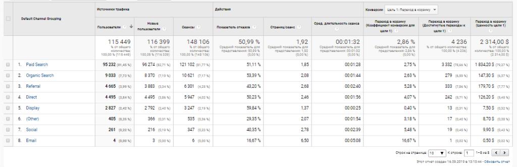 Каналы и источники трафика в Google Analytics