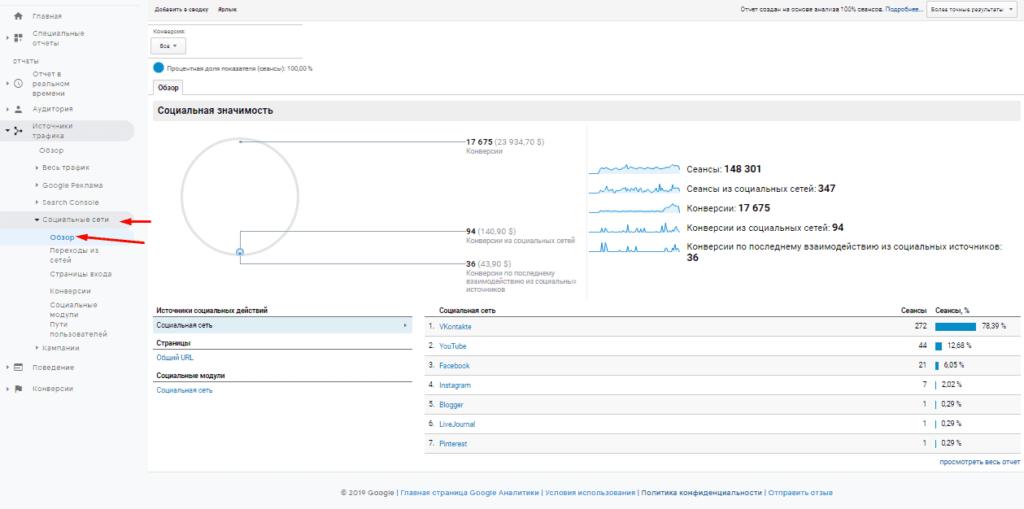 Отчет обзор социальные сети в Google Analytics