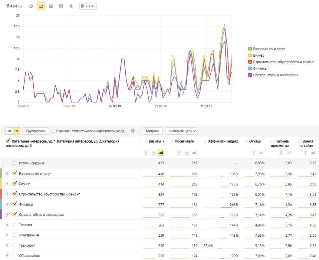 Отчет интересы в Яндекс.Метрике