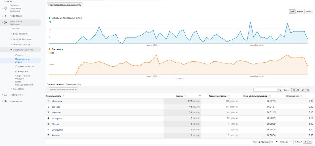 Отчет переходы из социальных сетей в Google Analytics