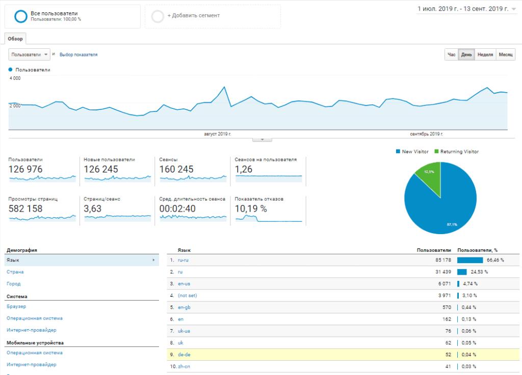 Отчет обзор аудитории в Google Analytics