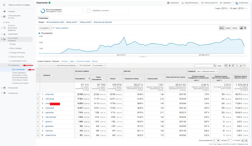 Отчет все кампании в Google Analytics