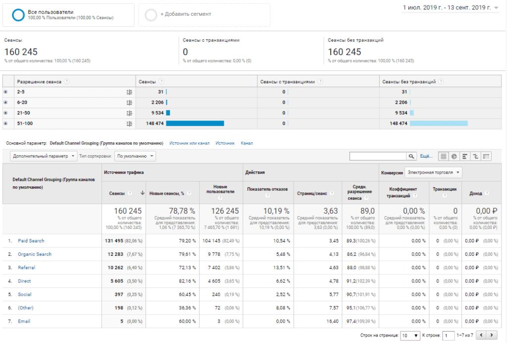 Отчет поведение в Google Analytics