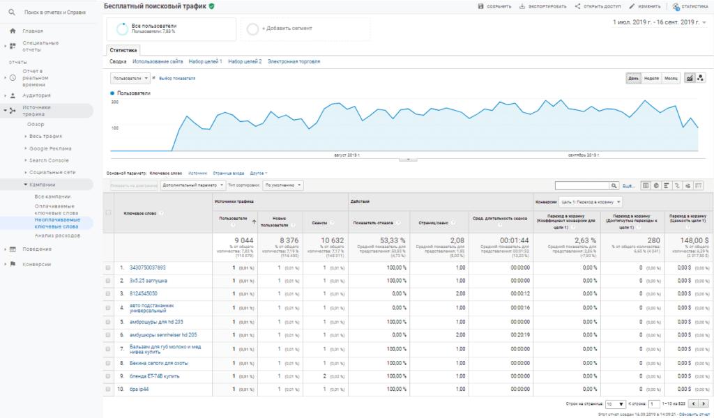 Отчет неоплачиваемые ключевые слова в Google Analytics
