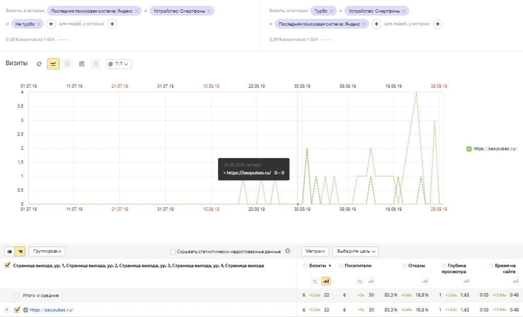 Сравнение по отказам Турбо-страницы и обычной страницы в Яндекс.Метрике